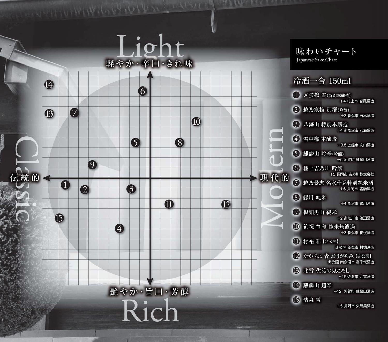 http://www.yonekura-group.jp/shop/img/menu/ajiwai_niigata.jpg